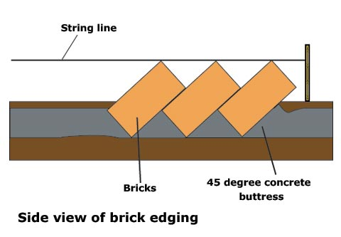 Brick edging side view