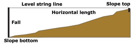 Retaining wall basic measurements
